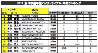 2011jbc_ranking