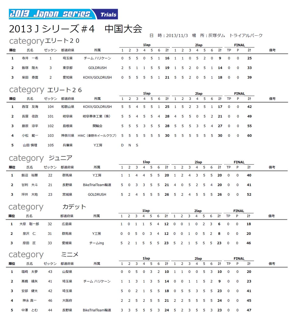 Result20131103js04yrbg
